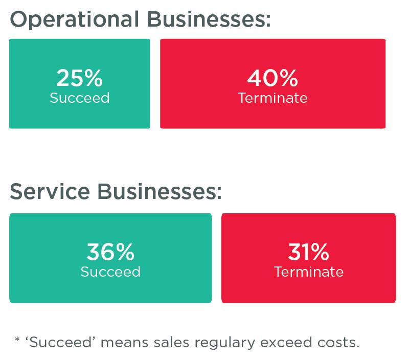 Operational-vs-service-business