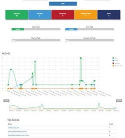 CRM dashboard showing internal activities